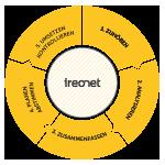 ireonet Zusammenarbeit_Kreis