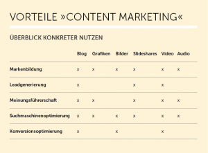 Vorteile Content Marketing